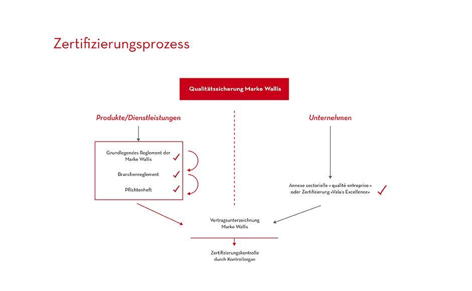 Zertifizierung | Wallis Schweiz